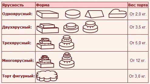 Как правильно сделать многоярусный торт
